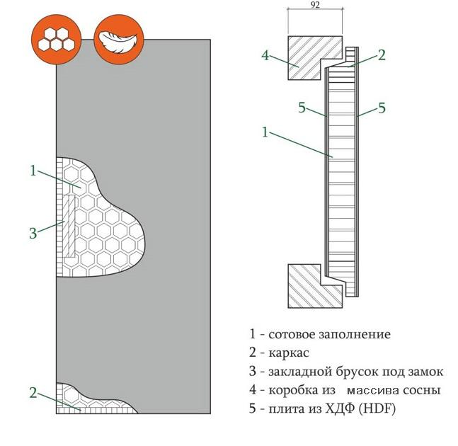 Структура финских дверей