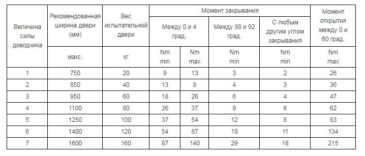 Критерии выбора дверного доводчика - таблица